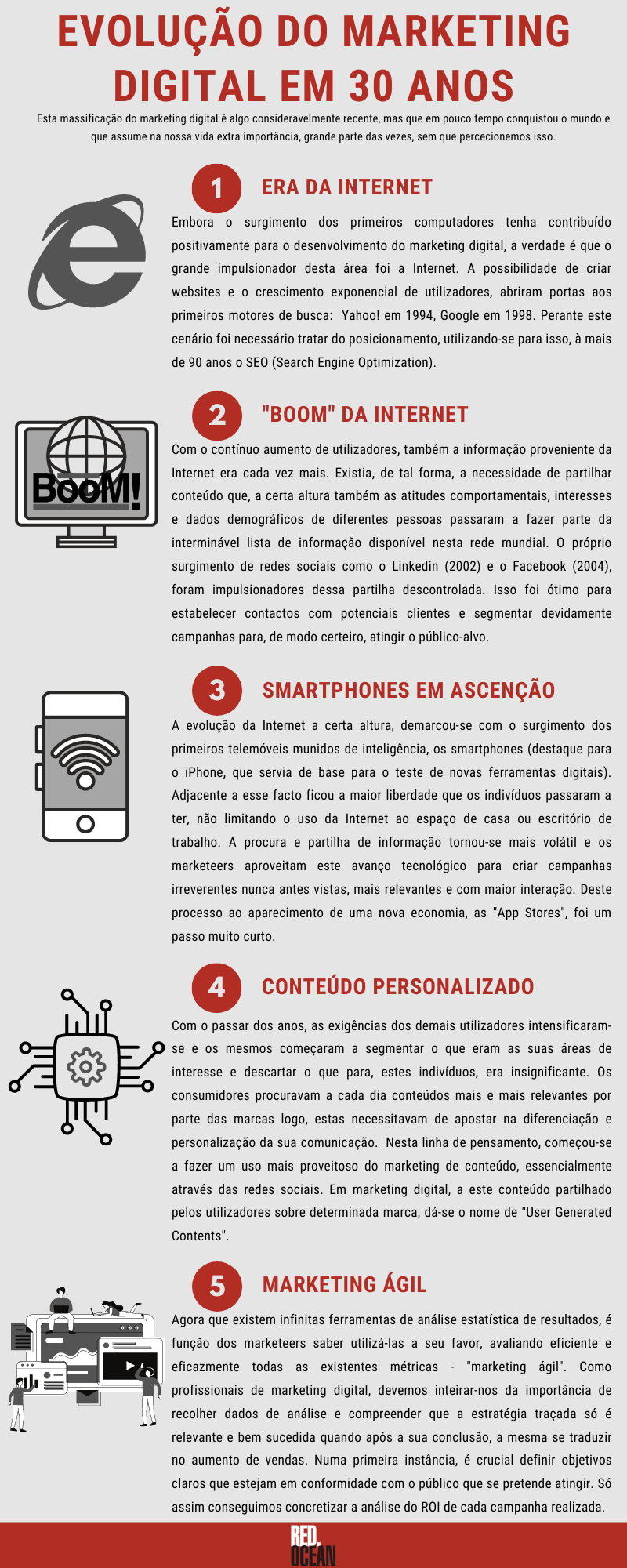 infografia_evolucao marketing digital trinta anos